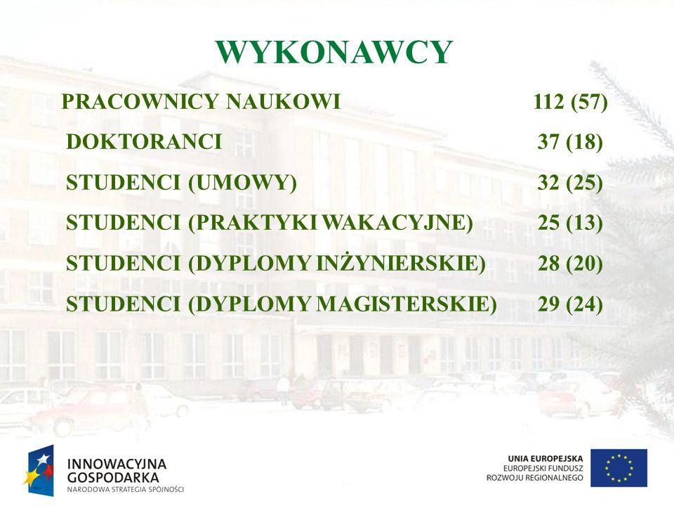 WYKONAWCY PRACOWNICY NAUKOWI112 (57) DOKTORANCI37 (18) STUDENCI (UMOWY)32 (25) STUDENCI (PRAKTYKI WAKACYJNE)25 (13) STUDENCI (DYPLOMY INŻYNIERSKIE)28