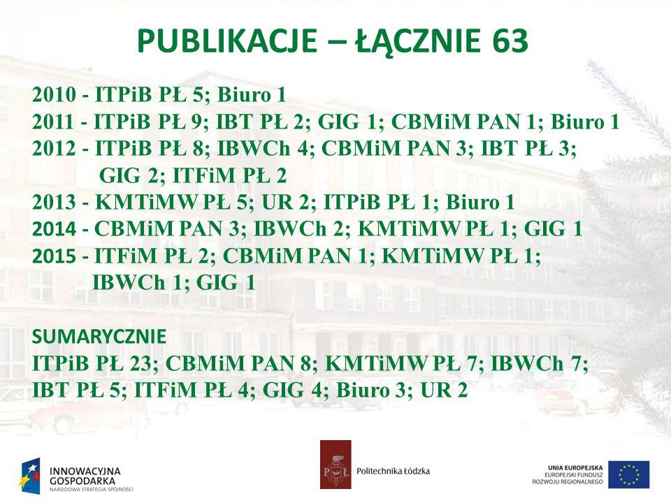 PUBLIKACJE – ŁĄCZNIE 63 2010 - ITPiB PŁ 5; Biuro 1 2011 - ITPiB PŁ 9; IBT PŁ 2; GIG 1; CBMiM PAN 1; Biuro 1 2012 - ITPiB PŁ 8; IBWCh 4; CBMiM PAN 3; I