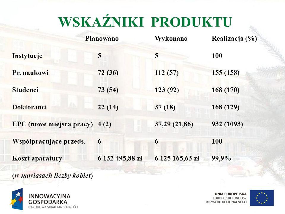 WSKAŹNIKI PRODUKTU Planowano Wykonano Realizacja (%) Instytucje55100 Pr. naukowi72 (36)112 (57)155 (158) Studenci73 (54)123 (92)168 (170) Doktoranci22
