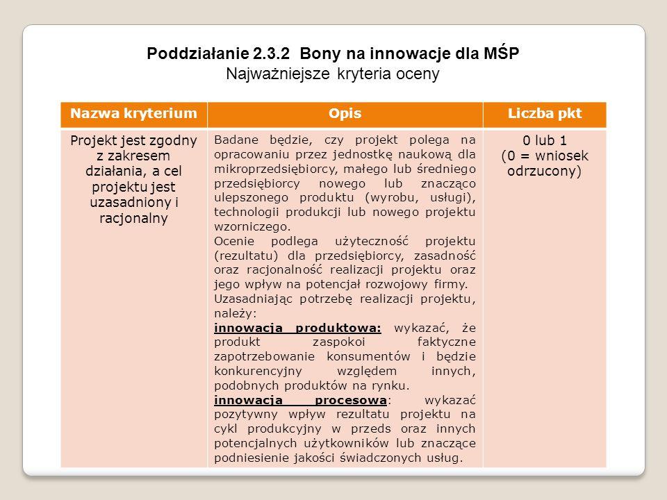 Poddziałanie 2.3.2 Bony na innowacje dla MŚP Najważniejsze kryteria oceny Nazwa kryteriumOpisLiczba pkt Projekt jest zgodny z zakresem działania, a cel projektu jest uzasadniony i racjonalny Badane będzie, czy projekt polega na opracowaniu przez jednostkę naukową dla mikroprzedsiębiorcy, małego lub średniego przedsiębiorcy nowego lub znacząco ulepszonego produktu (wyrobu, usługi), technologii produkcji lub nowego projektu wzorniczego.