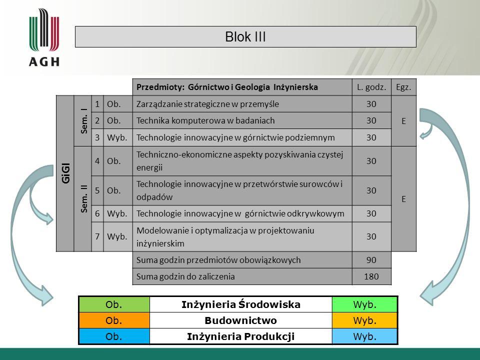 Blok III Ob.Inżynieria ŚrodowiskaWyb. Ob.BudownictwoWyb.