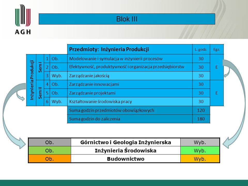 Blok III Przedmioty: Inżynieria Produkcji L. godz.Egz.