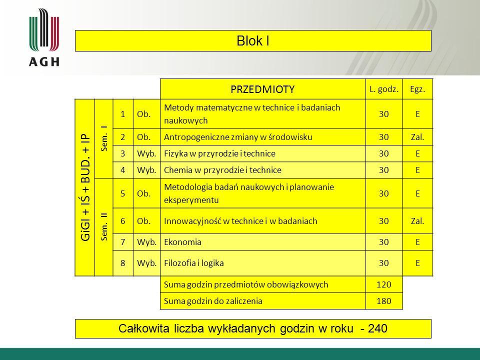 Blok I Całkowita liczba wykładanych godzin w roku - 240 PRZEDMIOTY L.