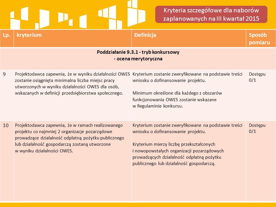 Lp.kryteriumDefinicjaSposób pomiaru Poddziałanie 9.3.1 - tryb konkursowy - ocena merytoryczna 9 Projektodawca zapewnia, że w wyniku działalności OWES zostanie osiągnięta minimalna liczba miejsc pracy utworzonych w wyniku działalności OWES dla osób, wskazanych w definicji przedsiębiorstwa społecznego.