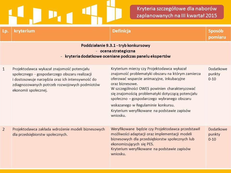 Lp.kryteriumDefinicjaSposób pomiaru Poddziałanie 9.3.1 - tryb konkursowy -ocena strategiczna -kryteria dodatkowe oceniane podczas panelu ekspertów 1 Projektodawca wykazał znajomość potencjału społecznego - gospodarczego obszaru realizacji i dostosowuje narzędzia oraz ich intensywność do zdiagnozowanych potrzeb rozwojowych podmiotów ekonomii społecznej.