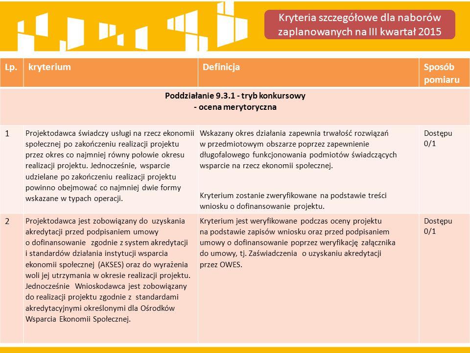 Lp.kryteriumDefinicjaSposób pomiaru Poddziałanie 9.3.1 - tryb konkursowy - ocena merytoryczna 3 Projekt zakłada funkcjonowanie ośrodka wsparcia ekonomii społecznej (OWES), który obejmie zakresem swoich działań teren jednego z obszarów województwa śląskiego.
