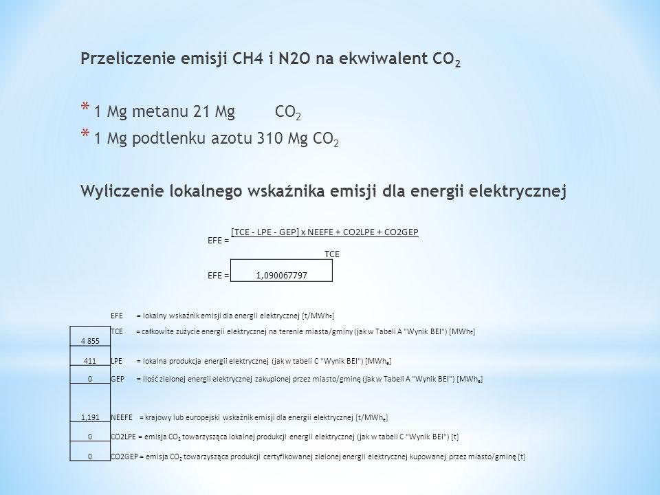 Przeliczenie emisji CH4 i N2O na ekwiwalent CO 2 * 1 Mg metanu 21 Mg CO 2 * 1 Mg podtlenku azotu 310 Mg CO 2 Wyliczenie lokalnego wskaźnika emisji dla
