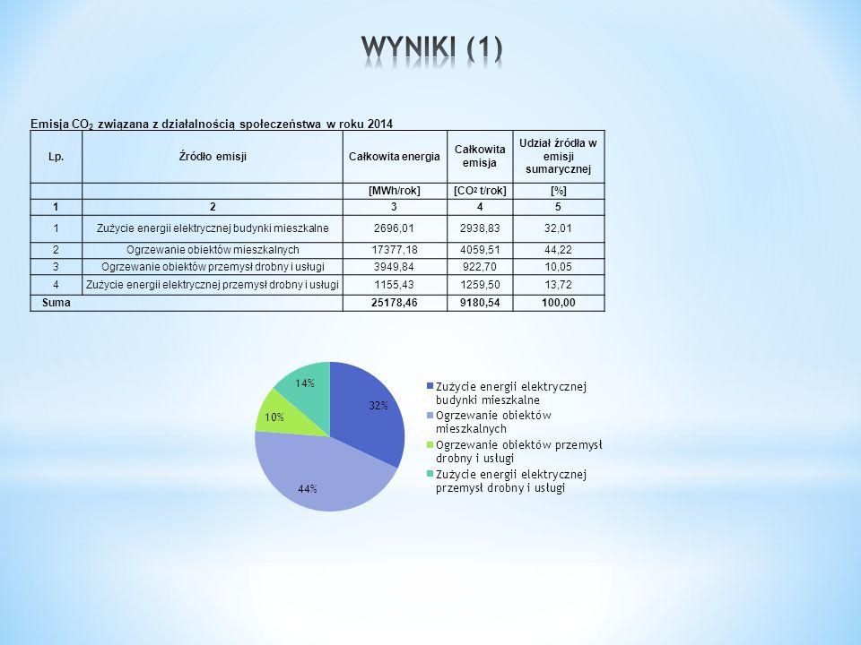 Emisja CO 2 związana z działalnością społeczeństwa w roku 2014 Lp.Źródło emisjiCałkowita energia Całkowita emisja Udział źródła w emisji sumarycznej [