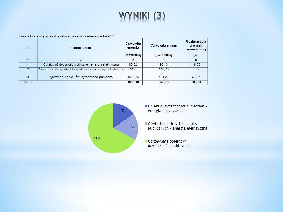 Emisja CO 2 związana z działalnością samorządową w roku 2014 Lp.Źródło emisji Całkowita energia Całkowita emisja Udział źródła w emisji sumarycznej [M