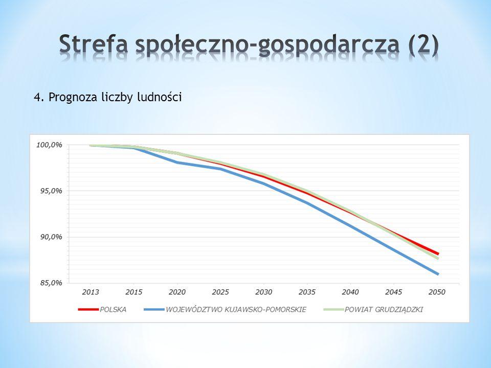 4. Prognoza liczby ludności