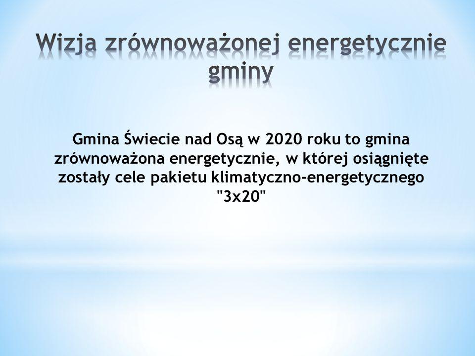 Gmina Świecie nad Osą w 2020 roku to gmina zrównoważona energetycznie, w której osiągnięte zostały cele pakietu klimatyczno-energetycznego