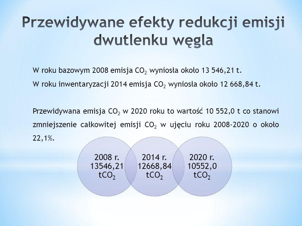 W roku bazowym 2008 emisja CO 2 wyniosła około 13 546,21 t. W roku inwentaryzacji 2014 emisja CO 2 wyniosła około 12 668,84 t. Przewidywana emisja CO