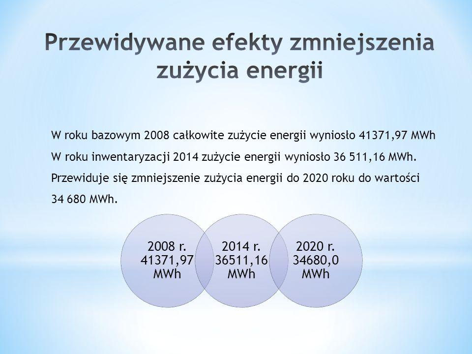 W roku bazowym 2008 całkowite zużycie energii wyniosło 41371,97 MWh W roku inwentaryzacji 2014 zużycie energii wyniosło 36 511,16 MWh. Przewiduje się
