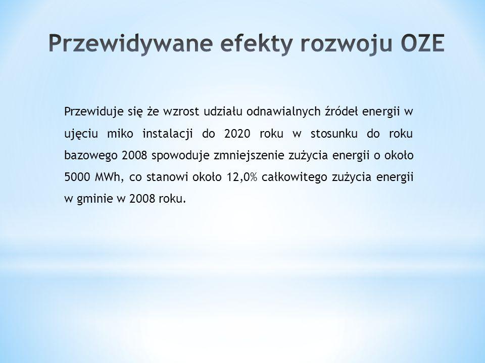 Przewiduje się że wzrost udziału odnawialnych źródeł energii w ujęciu miko instalacji do 2020 roku w stosunku do roku bazowego 2008 spowoduje zmniejsz