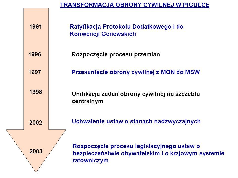 1991Ratyfikacja Protokołu Dodatkowego I do Konwencji Genewskich 1997 Przesunięcie obrony cywilnej z MON do MSW Uchwalenie ustaw o stanach nadzwyczajny