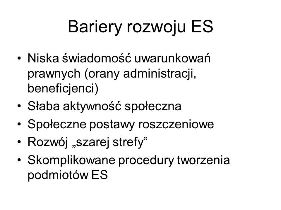 """Bariery rozwoju ES Niska świadomość uwarunkowań prawnych (orany administracji, beneficjenci) Słaba aktywność społeczna Społeczne postawy roszczeniowe Rozwój """"szarej strefy Skomplikowane procedury tworzenia podmiotów ES"""