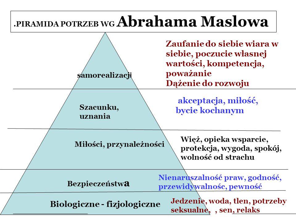 .PIRAMIDA POTRZEB WG Abrahama Maslowa Biologiczne - fizjologiczne Bezpieczeństw a Miłości, przynależności Szacunku, uznania samorealizacj i Zaufanie d