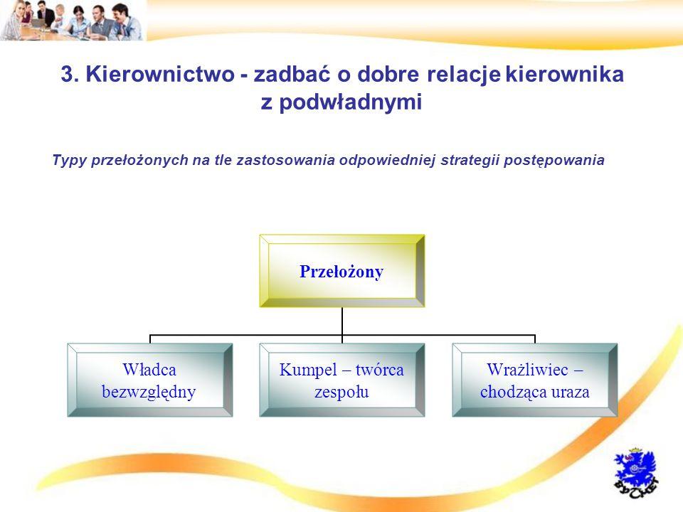 3. Kierownictwo - zadbać o dobre relacje kierownika z podwładnymi Typy przełożonych na tle zastosowania odpowiedniej strategii postępowania Przełożony