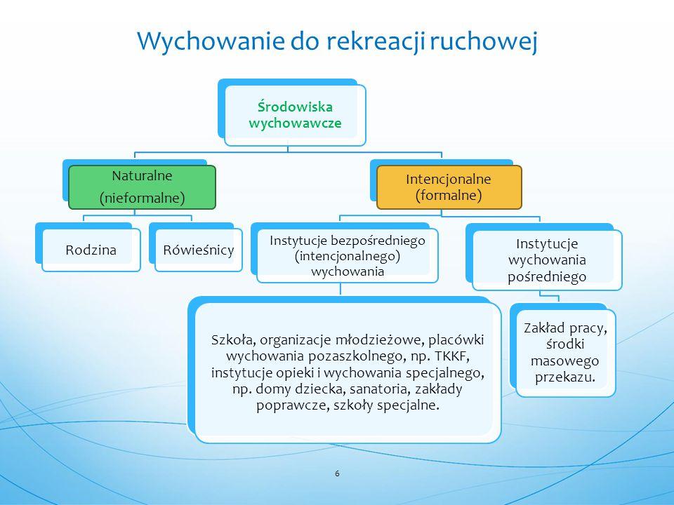 Środowiska wychowawcze Naturalne (nieformalne) RodzinaRówieśnicy Intencjonalne (formalne) Instytucje bezpośredniego (intencjonalnego) wychowania Szkoł