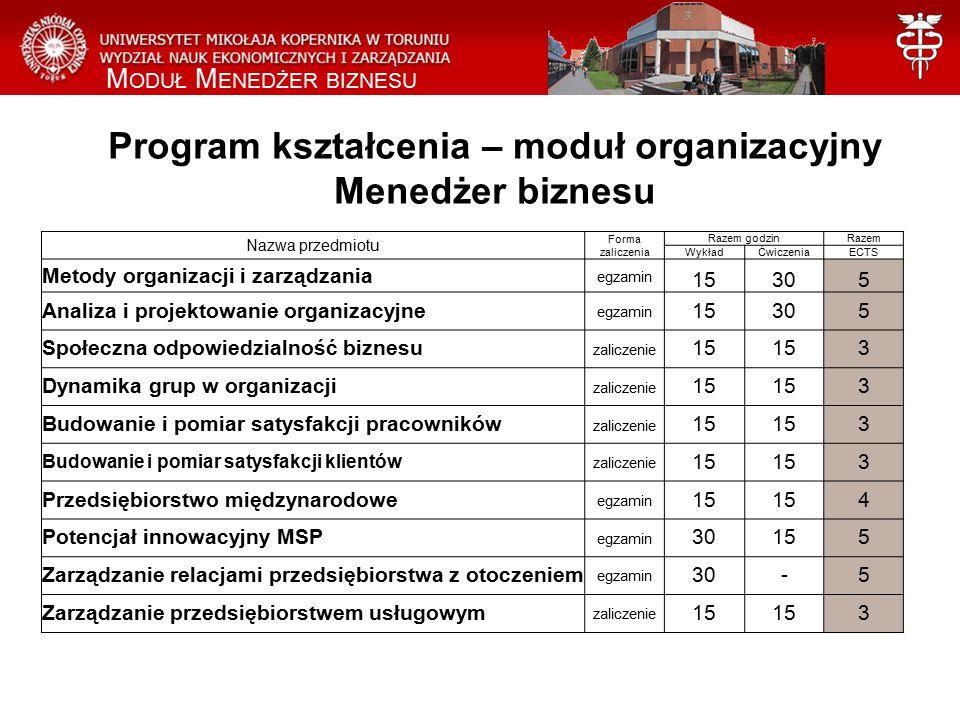 Program kształcenia – moduł organizacyjny Menedżer biznesu Nazwa przedmiotu Forma zaliczenia Razem godzinRazem WykładĆwiczeniaECTS Metody organizacji i zarządzania egzamin 15305 Analiza i projektowanie organizacyjne egzamin 15305 Społeczna odpowiedzialność biznesu zaliczenie 15 3 Dynamika grup w organizacji zaliczenie 15 3 Budowanie i pomiar satysfakcji pracowników zaliczenie 15 3 Budowanie i pomiar satysfakcji klientów zaliczenie 15 3 Przedsiębiorstwo międzynarodowe egzamin 15 4 Potencjał innowacyjny MSP egzamin 30155 Zarządzanie relacjami przedsiębiorstwa z otoczeniem egzamin 30-5 Zarządzanie przedsiębiorstwem usługowym zaliczenie 15 3 M ODUŁ M ENEDŻER BIZNESU