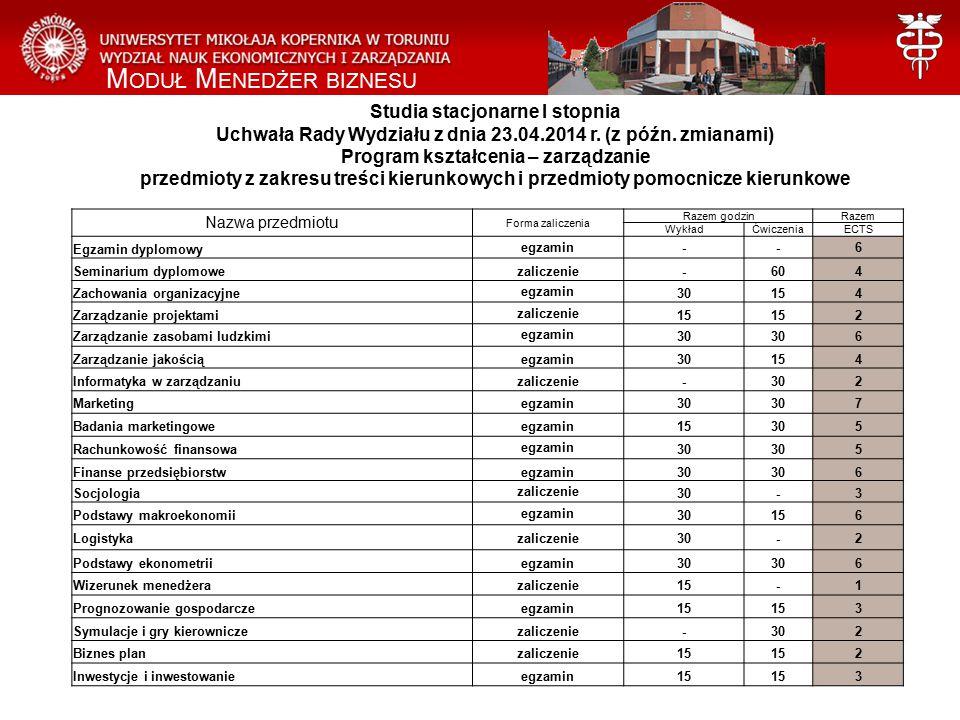 Studia stacjonarne I stopnia Uchwała Rady Wydziału z dnia 23.04.2014 r.