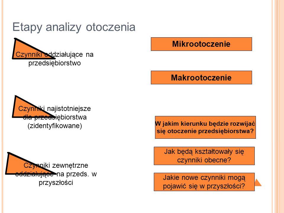 Etapy analizy otoczenia Czynniki oddziałujące na przedsiębiorstwo Czynniki najistotniejsze dla przedsiębiorstwa (zidentyfikowane) Czynniki zewnętrzne