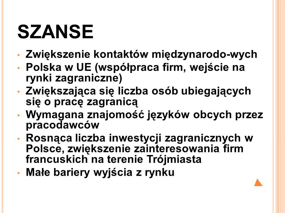 SZANSE Zwiększenie kontaktów międzynarodo-wych Polska w UE (współpraca firm, wejście na rynki zagraniczne) Zwiększająca się liczba osób ubiegających s