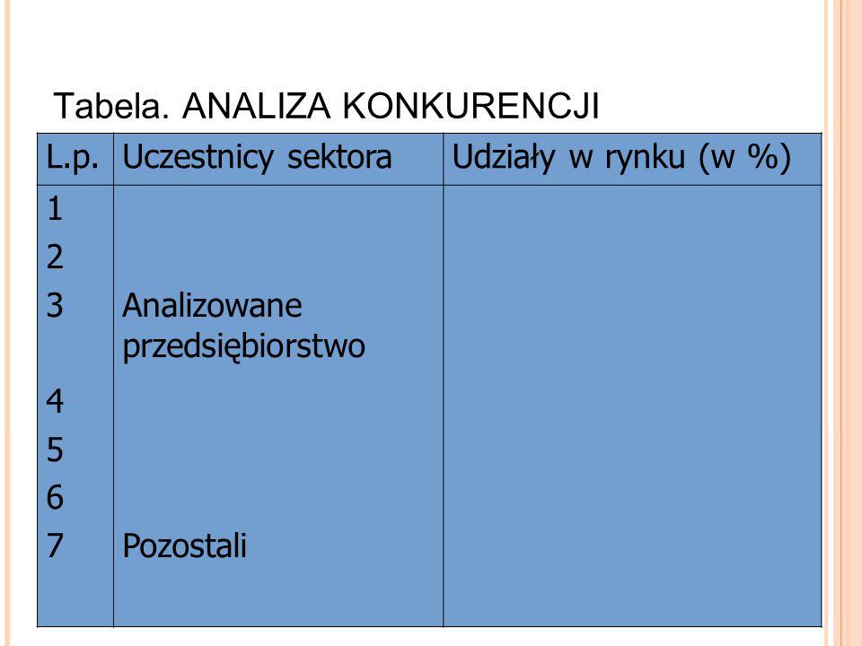 Tabela. ANALIZA KONKURENCJI L.p.Uczestnicy sektoraUdziały w rynku (w %) 12345671234567 Analizowane przedsiębiorstwo Pozostali