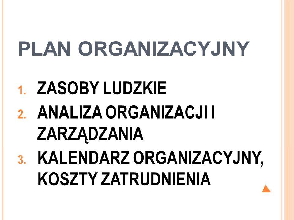 PLAN ORGANIZACYJNY 1. ZASOBY LUDZKIE 2. ANALIZA ORGANIZACJI I ZARZĄDZANIA 3. KALENDARZ ORGANIZACYJNY, KOSZTY ZATRUDNIENIA
