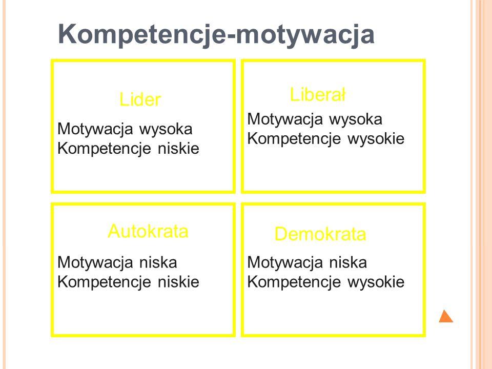 Kompetencje-motywacja Motywacja niska Kompetencje niskie Motywacja niska Kompetencje wysokie Motywacja wysoka Kompetencje niskie Motywacja wysoka Komp
