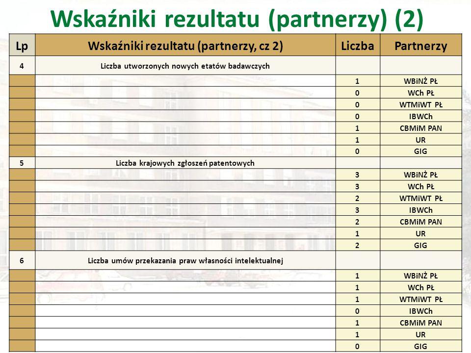 Wskaźniki rezultatu (partnerzy) (2) LpWskaźniki rezultatu (partnerzy, cz 2)LiczbaPartnerzy 4Liczba utworzonych nowych etatów badawczych 1WBiNŻ PŁ 0WCh PŁ 0WTMiWT PŁ 0IBWCh 1CBMiM PAN 1UR 0GIG 5Liczba krajowych zgłoszeń patentowych 3WBiNŻ PŁ 3WCh PŁ 2WTMiWT PŁ 3IBWCh 2CBMiM PAN 1UR 2GIG 6Liczba umów przekazania praw własności intelektualnej 1WBiNŻ PŁ 1WCh PŁ 1WTMiWT PŁ 0IBWCh 1CBMiM PAN 1UR 0GIG