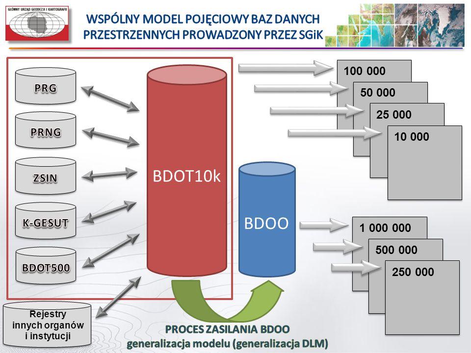 CELE INTEGRACJI MODELU BAZ DANYCH OBIEKTÓW TOPOGRAFICZNYCH ograniczenie kosztów prowadzenia BDOT10k FINANSOWY wykorzystanie danych z baz o większej szczegółowości i większej dokładności TECHNOLOGICZNY przyspieszenie procesu aktualizacji, wykorzystując w tym celu sieci teletransmisyjne i usługi danych przestrzennych ORGANIZACYJNY skupienie w maksymalnym stopniu procesu aktualizacji danych w ramach organów SGiK w oparciu o już raz pozyskane, zweryfikowane i przyjęte do PZGiK dane PRODUKCYJNY poszerzenie kręgu odbiorców i użytkowników danych przestrzennych z PZGiK poprzez wspólne udostępnianie danych zharmonizowanych w sensie logicznym i sensie fizycznym PROMOCYJNY