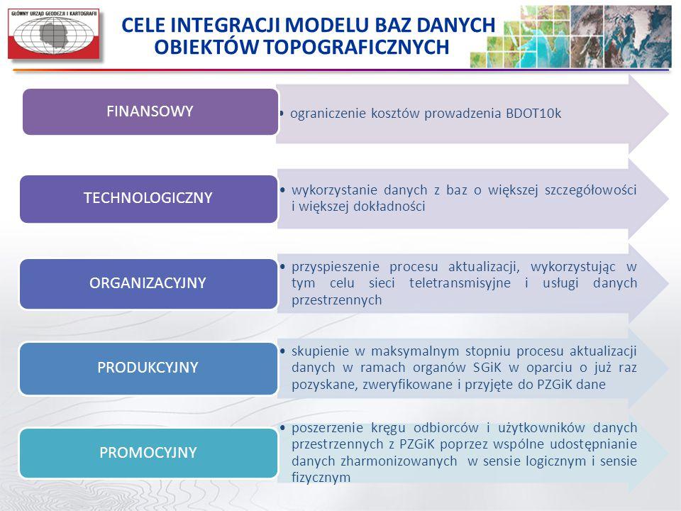 przyśpieszenie procesu budowy i prowadzenia w postaci cyfrowej baz danych na poziomie powiatowym poprzez pozyskanie większych środków unijnych z perspektywy finansowej 2014-2020 rozbudowy węzłów infrastruktury informacji przestrzennej i rozwoju sieci usług danych przestrzennych przez organy administracji odpowiedzialne za prowadzenie właściwych rejestrów publicznych pełnej harmonizacji modelu danych dla poszczególnych baz danych przestrzennych prowadzonych przez Służbę Geodezyjną i Kartograficzną promocji naszych rozwiązań w zakresie modelowania danych przestrzennych nawiązania ścisłej współpracy z instytucjami korzystającymi z,,naszych'' baz danych w zakresie świadczenia usług dedykowanych w ramach zharmonizowanych danych przestrzennych np.