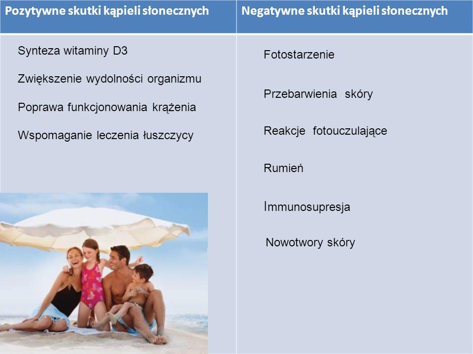 Pozytywne skutki kąpieli słonecznychNegatywne skutki kąpieli słonecznych Synteza witaminy D3 Zwiększenie wydolności organizmu Poprawa funkcjonowania k