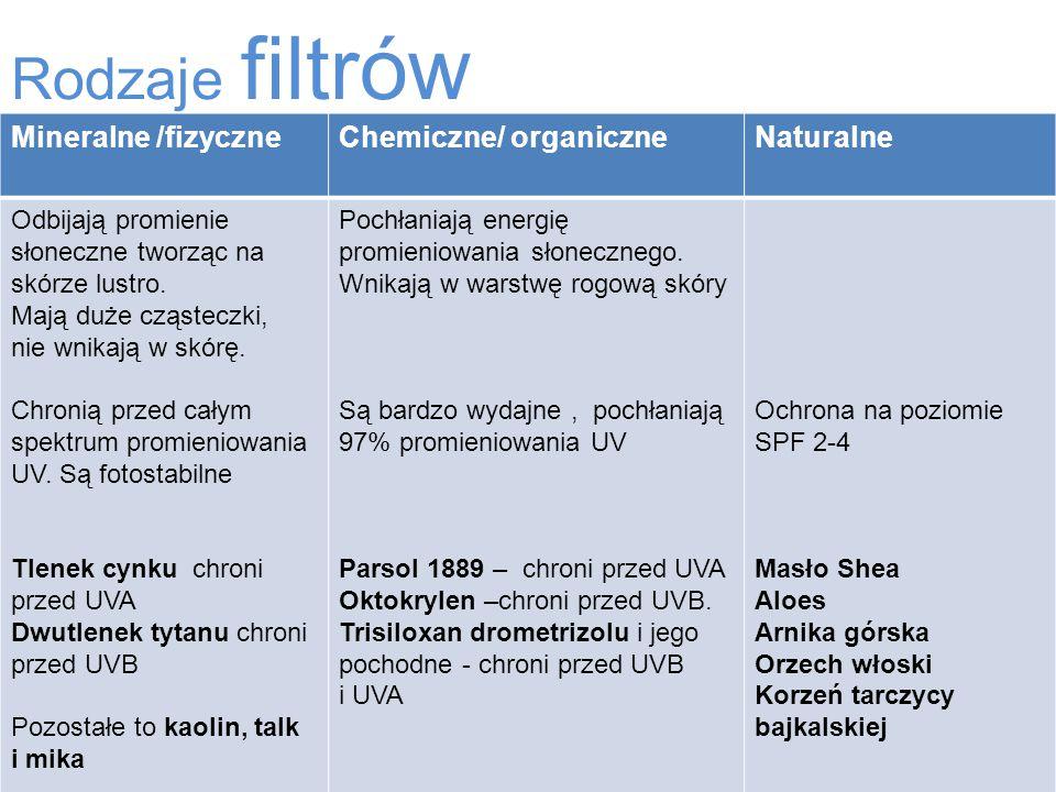 Rodzaje filtrów Mineralne /fizyczneChemiczne/ organiczneNaturalne Odbijają promienie słoneczne tworząc na skórze lustro. Mają duże cząsteczki, nie wni