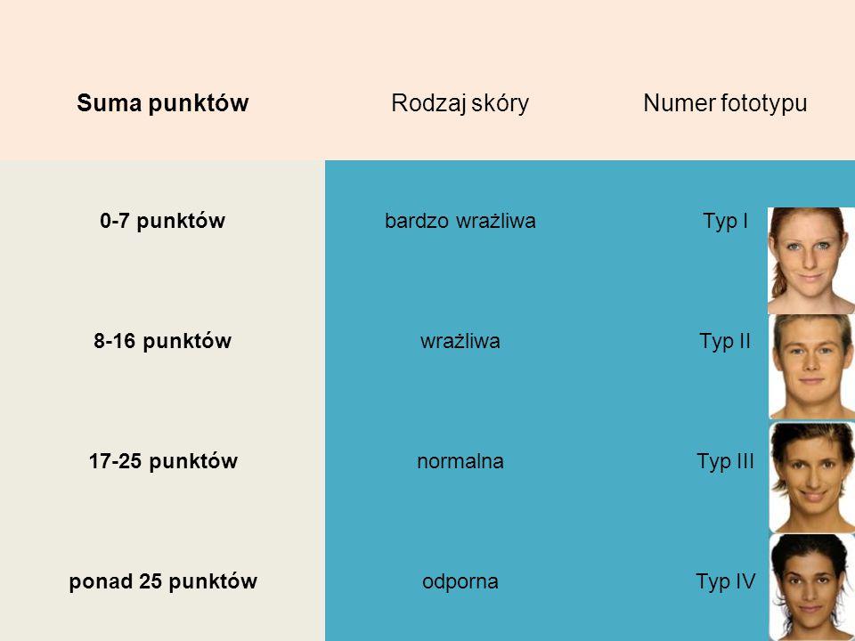 Suma punktówRodzaj skóryNumer fototypu 0-7 punktówbardzo wrażliwaTyp I 8-16 punktówwrażliwaTyp II 17-25 punktównormalnaTyp III ponad 25 punktówodporna