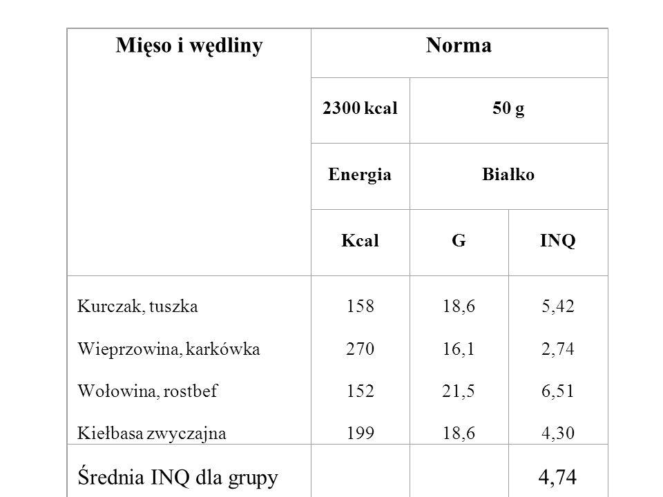 Mięso i wędlinyNorma 2300 kcal 50 g Energia Białko Kcal G INQ Kurczak, tuszka Wieprzowina, karkówka Wołowina, rostbef Kiełbasa zwyczajna 158 270 152 1