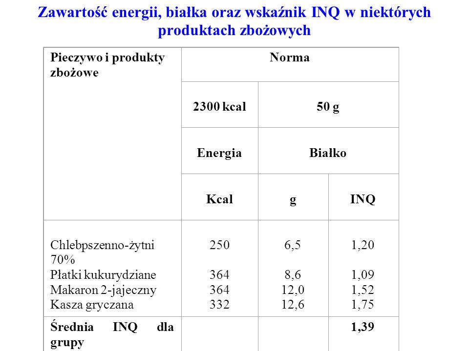 Zawartość energii, białka oraz wskaźnik INQ w niektórych produktach zbożowych Pieczywo i produkty zbożowe Norma 2300 kcal 50 g Energia Białko Kcal g I
