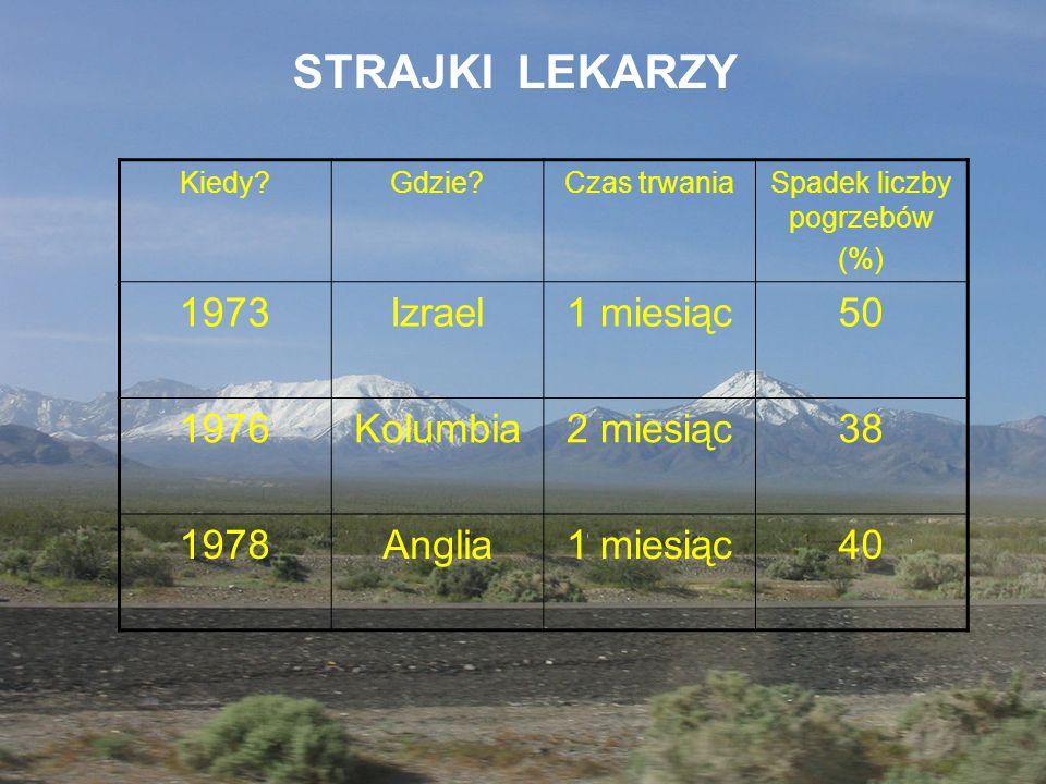 Kiedy?Gdzie?Czas trwaniaSpadek liczby pogrzebów (%) 1973Izrael1 miesiąc50 1976Kolumbia2 miesiąc38 1978Anglia1 miesiąc40 STRAJKI LEKARZY