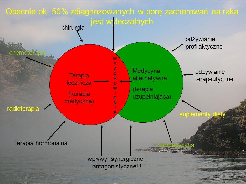 Obecnie ok. 50% zdiagnozowanych w porę zachorowań na raka jest wyleczalnych WYZDROWIENIEWYZDROWIENIE Terapia lecznicza (kuracja medyczna) Medycyna alt