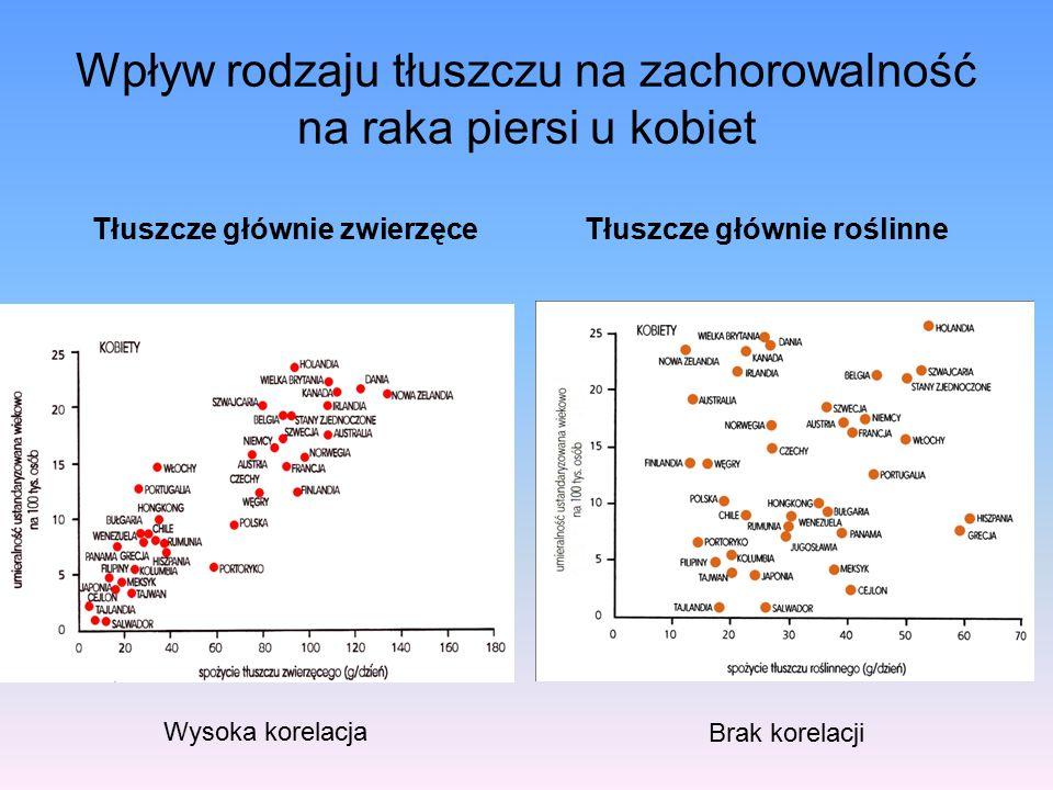Wpływ rodzaju tłuszczu na zachorowalność na raka piersi u kobiet Tłuszcze głównie zwierzęceTłuszcze głównie roślinne Wysoka korelacja Brak korelacji