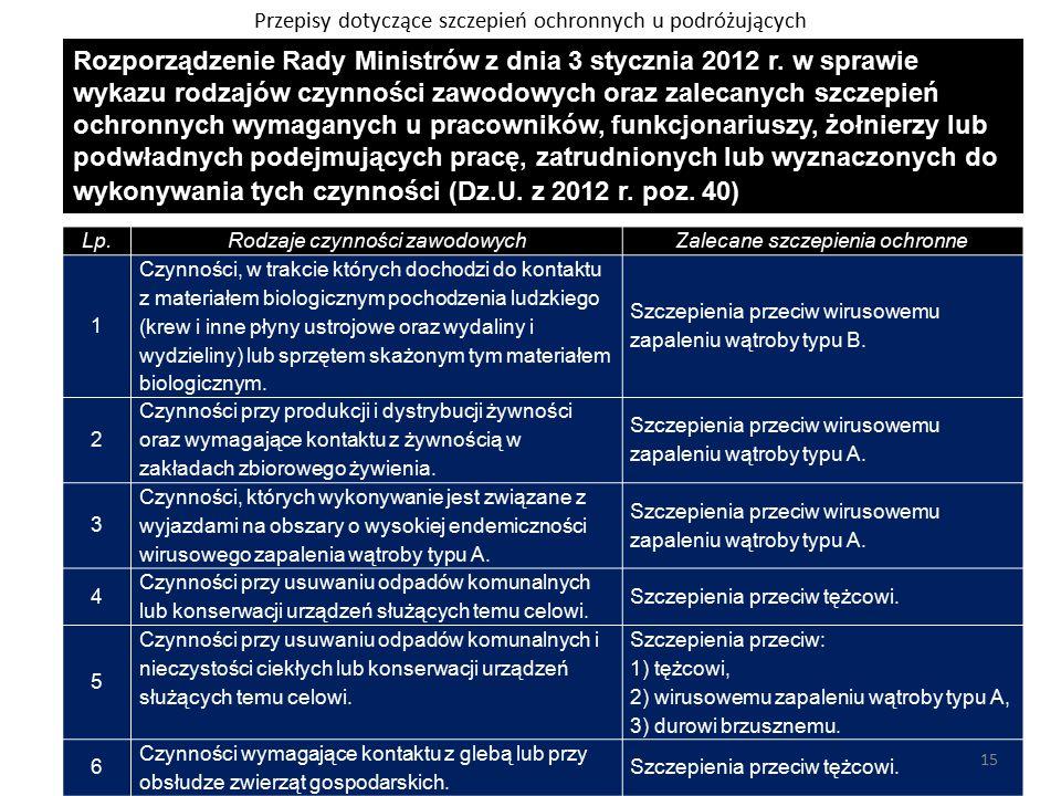 Rozporządzenie Rady Ministrów z dnia 3 stycznia 2012 r.