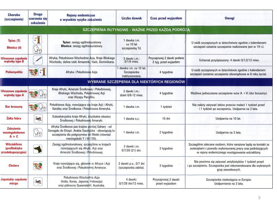 Lp.Rodzaje czynności zawodowych Zalecane szczepienia ochronne 7 Czynności bezpośrednio związane z uprawą roślin lub hodowlą zwierząt na obszarach endemicznego występowania zachorowań na kleszczowe zapalenie mózgu.