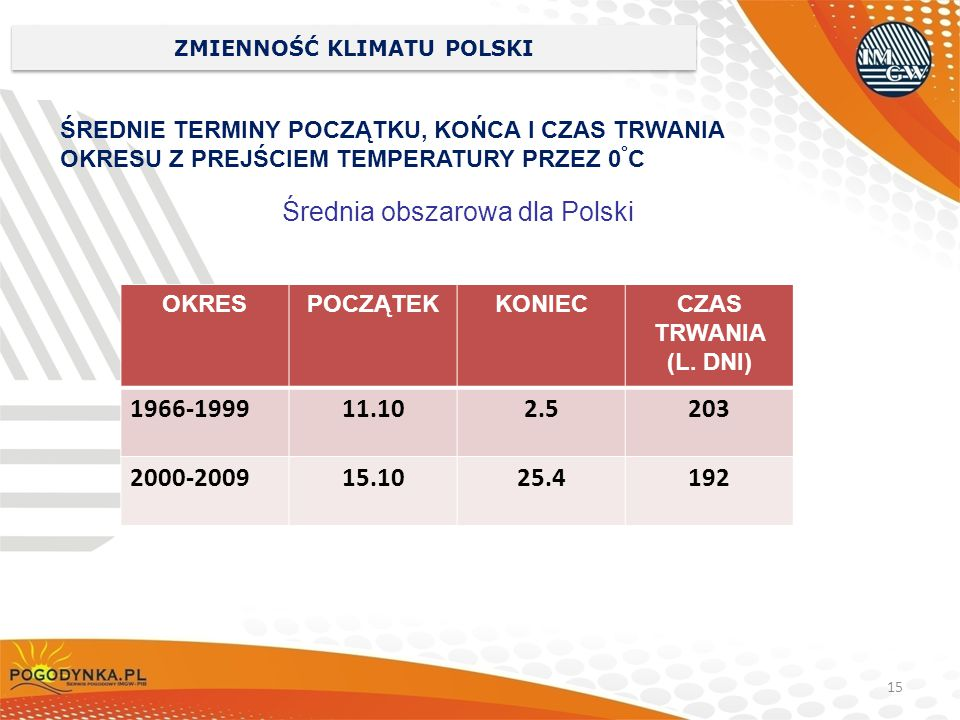 15 ZMIENNOŚĆ KLIMATU POLSKI ŚREDNIE TERMINY POCZĄTKU, KOŃCA I CZAS TRWANIA OKRESU Z PREJŚCIEM TEMPERATURY PRZEZ 0 ° C Średnia obszarowa dla Polski OKR
