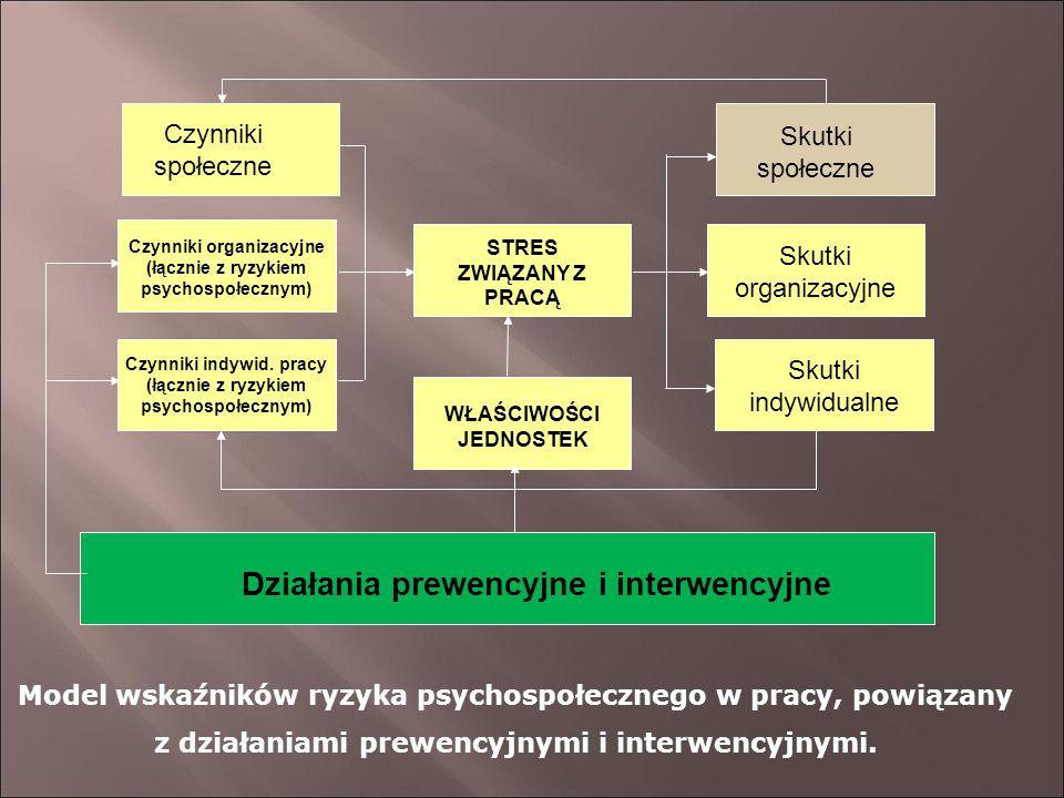 Skutki społeczne Skutki organizacyjne Skutki indywidualne Czynniki społeczne Czynniki organizacyjne (łącznie z ryzykiem psychospołecznym) Czynniki ind