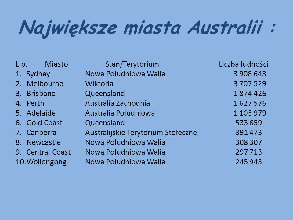Największe miasta Australii : L.p.Miasto Stan/Terytorium Liczba ludności 1.Sydney Nowa Południowa Walia 3 908 643 2.Melbourne Wiktoria 3 707 529 3.Bri