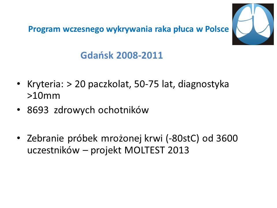 Program wczesnego wykrywania raka płuca w Polsce Gdańsk 2008-2011 Kryteria: > 20 paczkolat, 50-75 lat, diagnostyka >10mm 8693 zdrowych ochotników Zebranie próbek mrożonej krwi (-80stC) od 3600 uczestników – projekt MOLTEST 2013