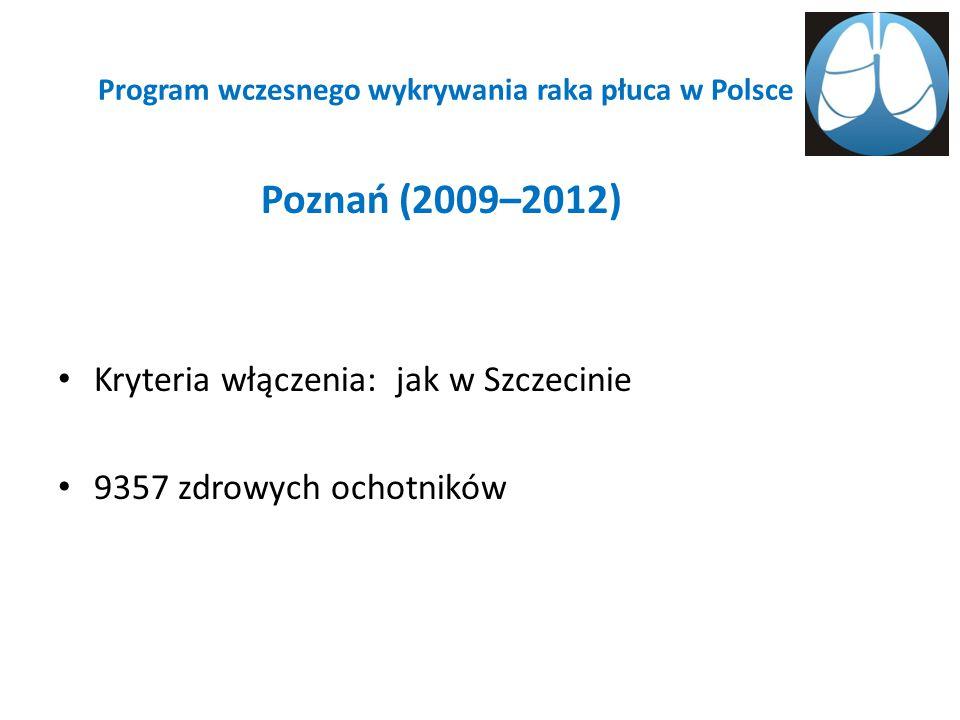 Program wczesnego wykrywania raka płuca w Polsce Poznań (2009–2012) Kryteria włączenia: jak w Szczecinie 9357 zdrowych ochotników