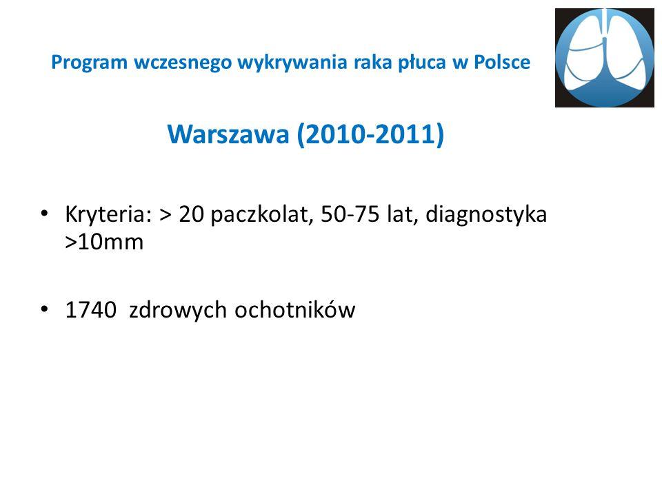 Program wczesnego wykrywania raka płuca w Polsce Warszawa (2010-2011) Kryteria: > 20 paczkolat, 50-75 lat, diagnostyka >10mm 1740 zdrowych ochotników
