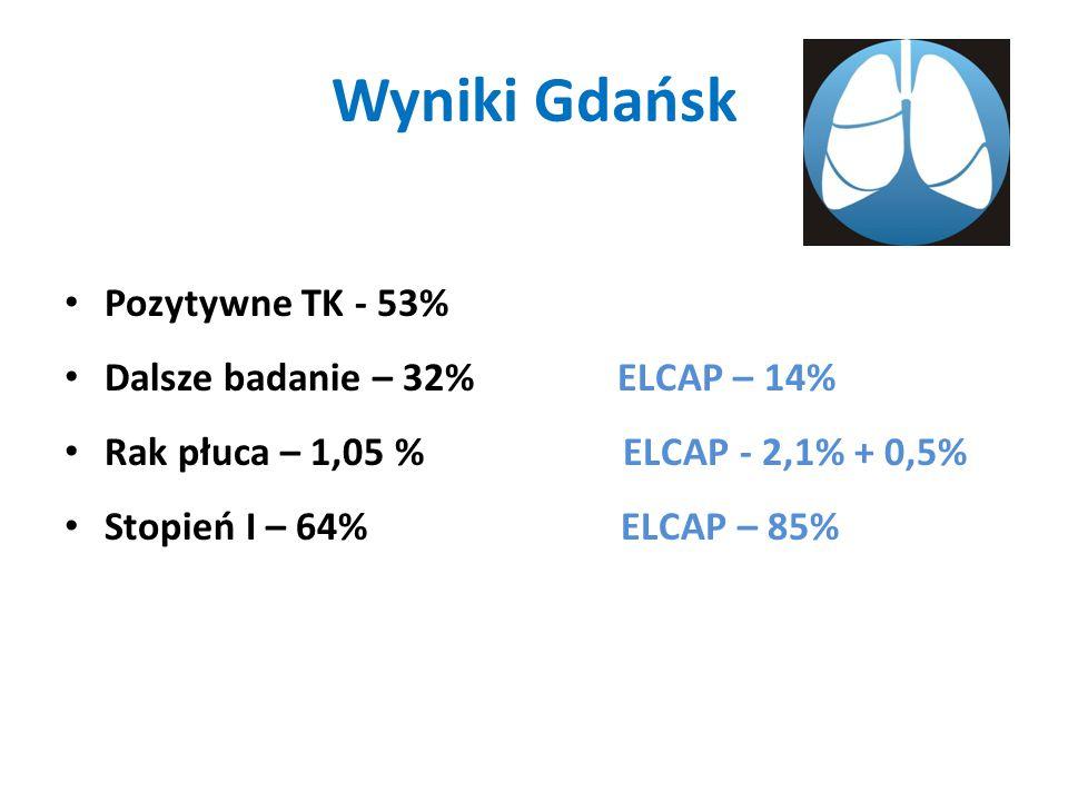 Wyniki Gdańsk Pozytywne TK - 53% Dalsze badanie – 32% ELCAP – 14% Rak płuca – 1,05 % ELCAP - 2,1% + 0,5% Stopień I – 64% ELCAP – 85%